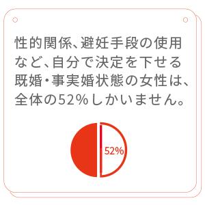 性的関係、避妊手段の使用や保健に関して、自分自身で決定を下せる既婚または事実婚状態の女性は、全体の52%にすぎません。