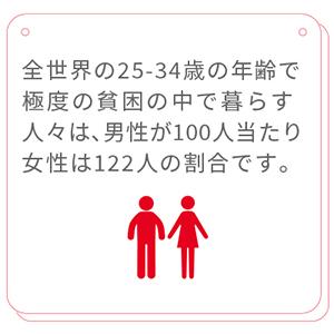 全世界の25歳から34歳の年齢層で、極度の貧困の中で暮らす人々は、男性100人当たり女性122人となっています