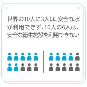 世界人口の10人に3人は、安全に管理された飲料水サービスを利用できず、10人の6人は、安全に管理された衛生施設を利用できません。