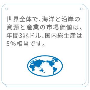 世界全体で、海洋と沿岸の資源と産業の市場価値は年間3兆ドルと、全世界のGDPの約5%に相当すると見られています