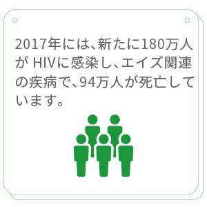 2017 年には、新たに180万人が HIV に感染しました
