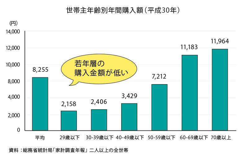 ・世帯主年齢別年間購入額(平成30年)