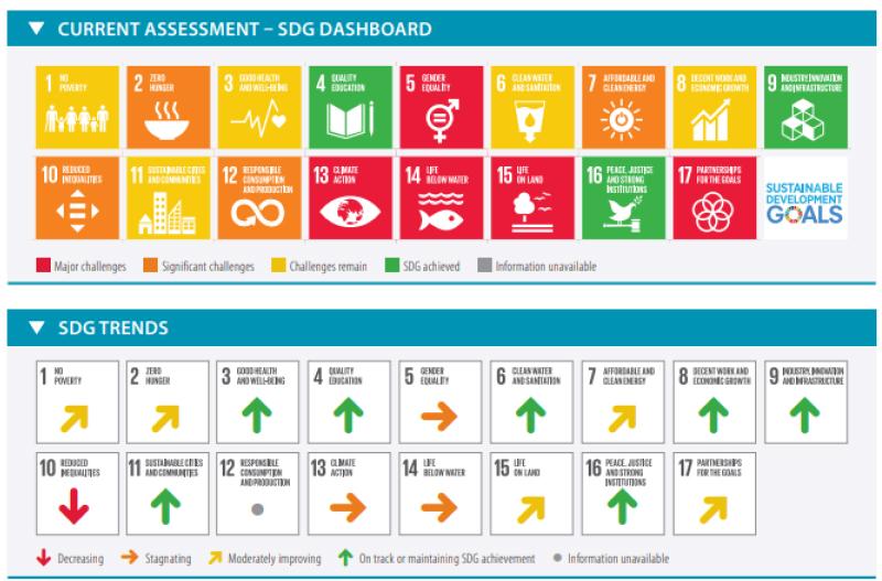 目標達成SDGs