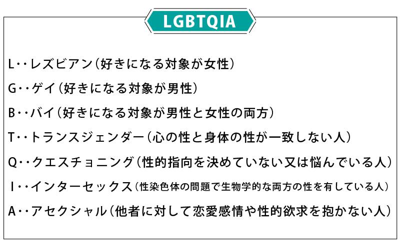 LGBTQAI